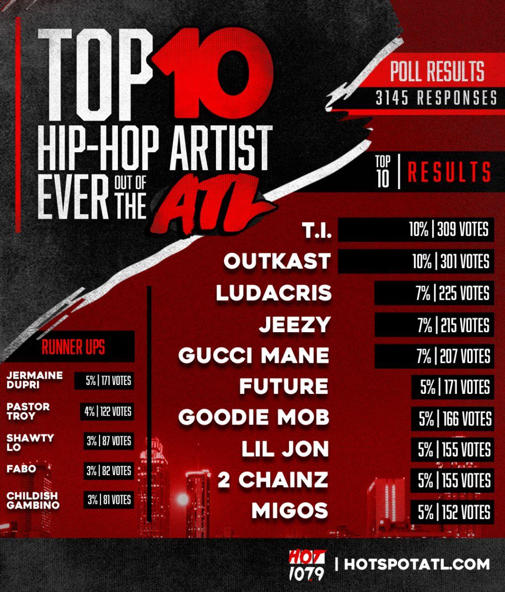 Top 10 Hip Hop Artists ATL